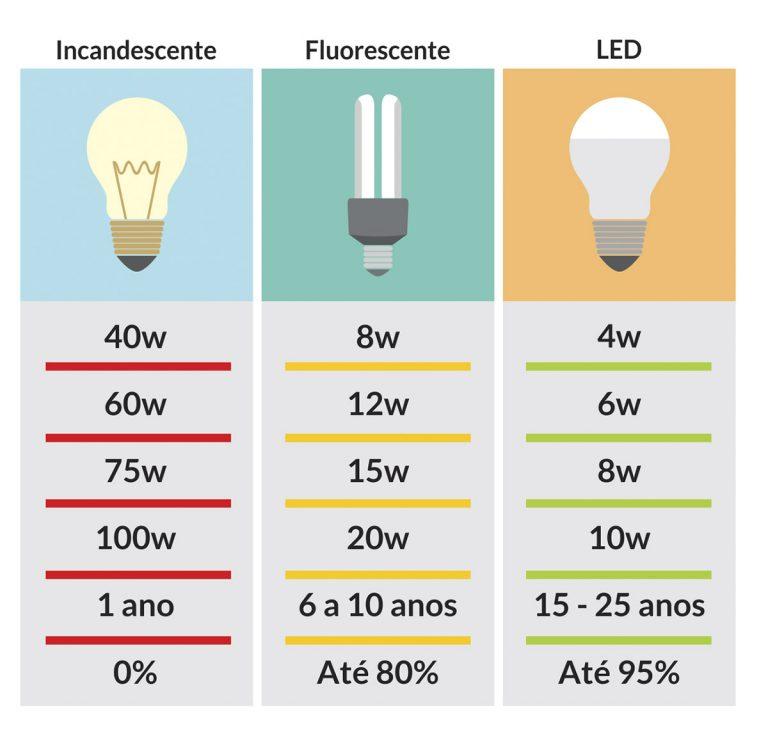 Lâmpadas de LED, comparativo de Tensão